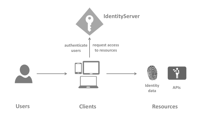 How To Use ASP NET Identity And IdentityServer4 In Your